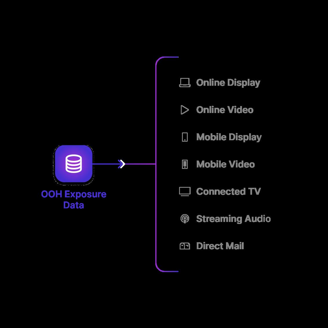 Multi Channel Dashboard representation